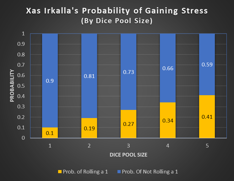Xas_Irkalla_Stress_Risk