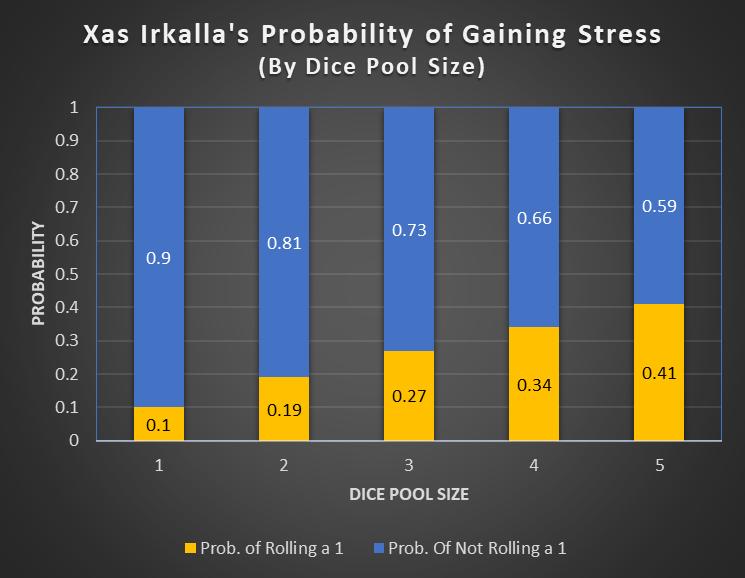 Xas_Irkalla_Stress_Risk
